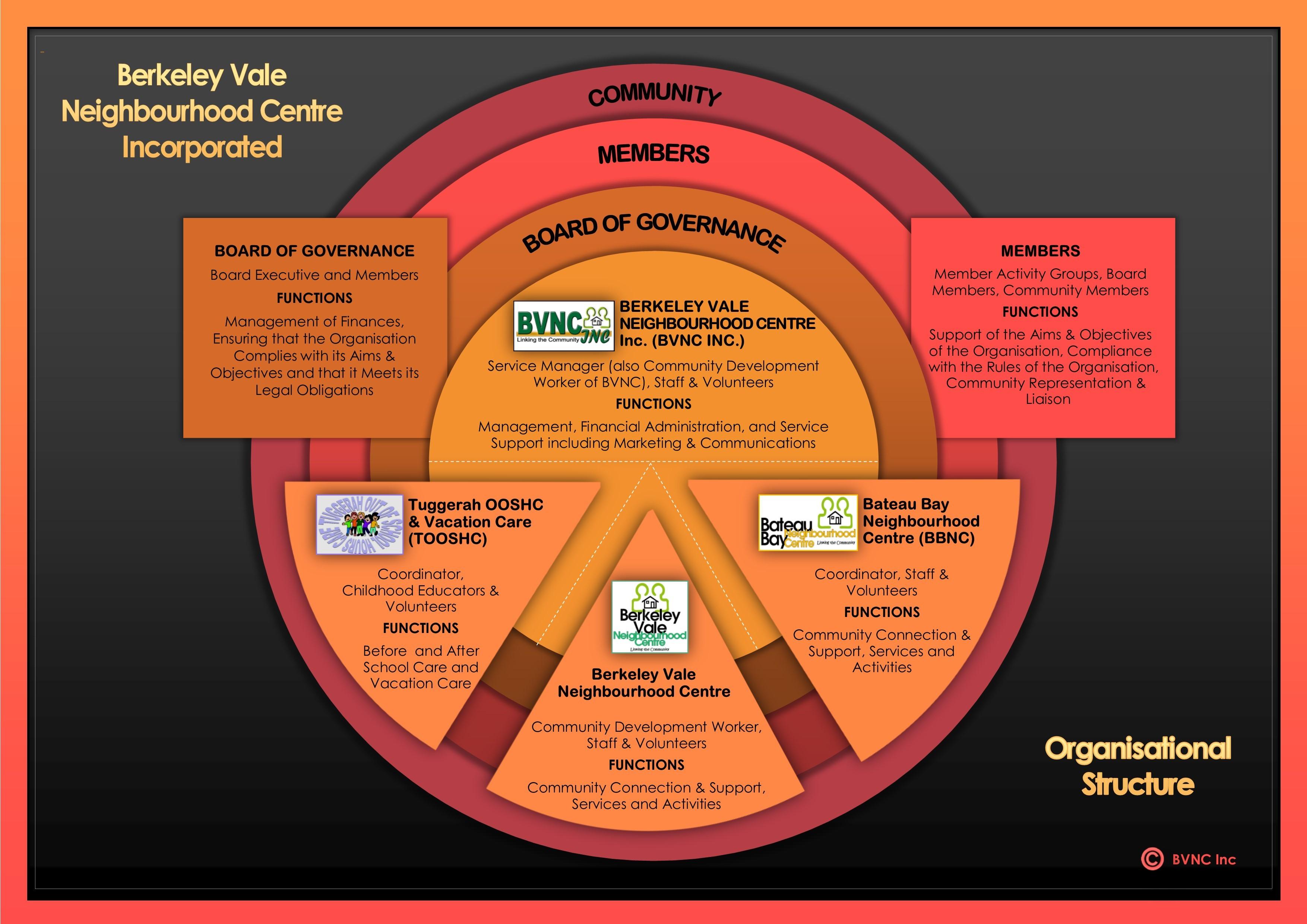 BVNCIncOrganisationalStructure