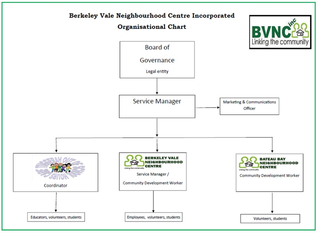 BVNC Inc Organisational Chart